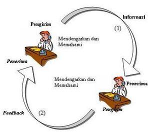 5 Unsur Komunikasi yg Bekaitan & Mempengaruhi - bintancenter.blogspot.com