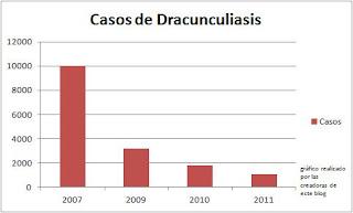 se ve claramente que los casos han descendico notablemente y se acercan a la erradicación