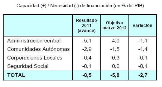 Creditos hipotecas se aprueba el techo de gasto y el for Hipoteca fija bankia