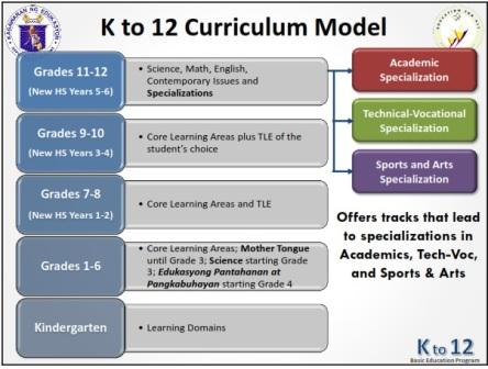 the flaws and issues of the k 12 education system By cyril john barlongo quality education is viewed as any country's pillar of success restructuring the philippines's basic educational system through the k to 12 program is a tough but.