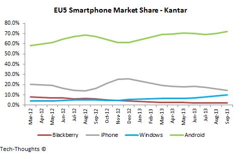 EU5 Smartphone Market Share