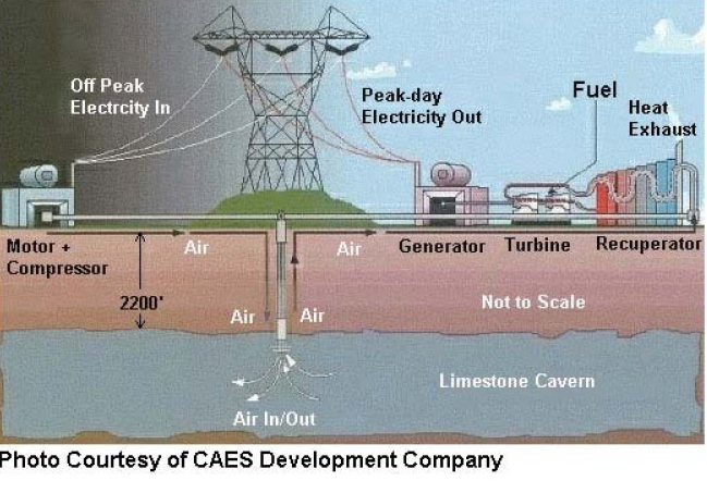 compressed air energy storage thesis As an effective approach of implementing power load shifting, fostering the accommodation of renewable energy, such as the wind and solar generation, energy storage technique is playing an important role in the smart grid and energy internet compressed air energy storage (caes) is a promising.