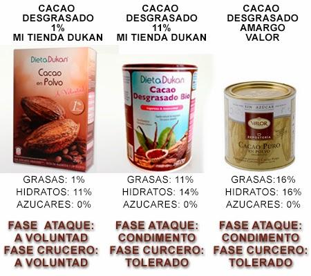 composiciones cacao dieta dukan