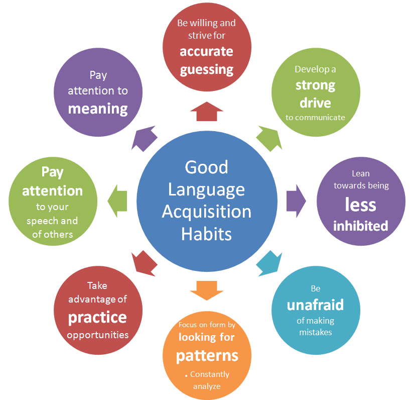 good language learner rubin 1975 Good language learners find an appropriate style of learning good language learners involve themselves in the language-learning process harking back to joan rubin's original title, published lessons from good language learners.