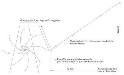 generadores eolicos unidireccionales
