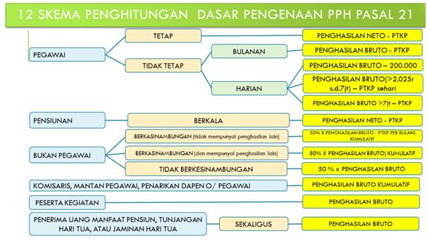Formula menghitung PPh Pasal 21  dengan 12 Skema Penghitungan Dasar