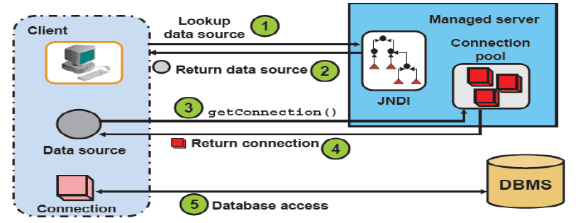 Zheng Tech Blog: JDBC Data Sources and Connection Pooling