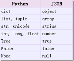 dict to json