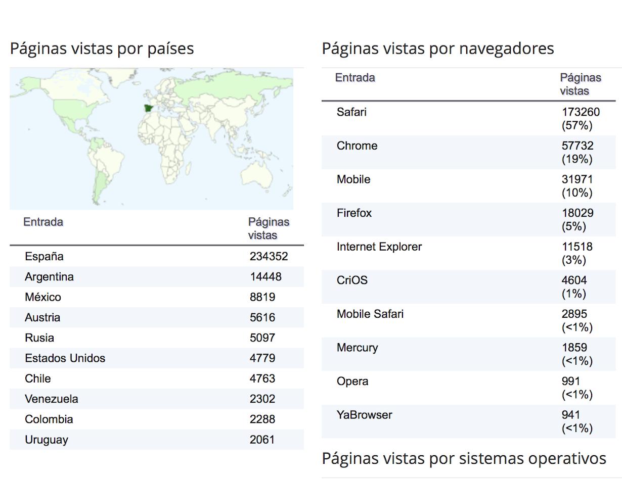 Lectores por países (10 primeros)