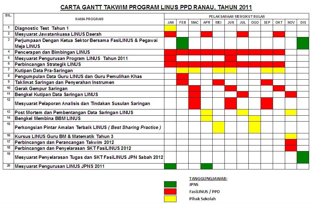 carta gantt cpm pert:
