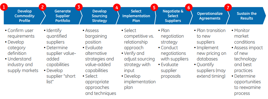 a strategic analysis of ge healthcare The analysis shows general electric's  ge – general electric swot analysis  trends or needs that could enhance the business or organization's strategic.