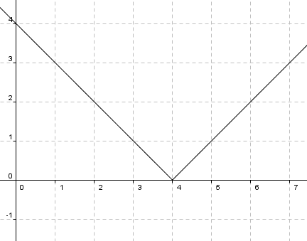 Graphing Absolute Value Equation Example