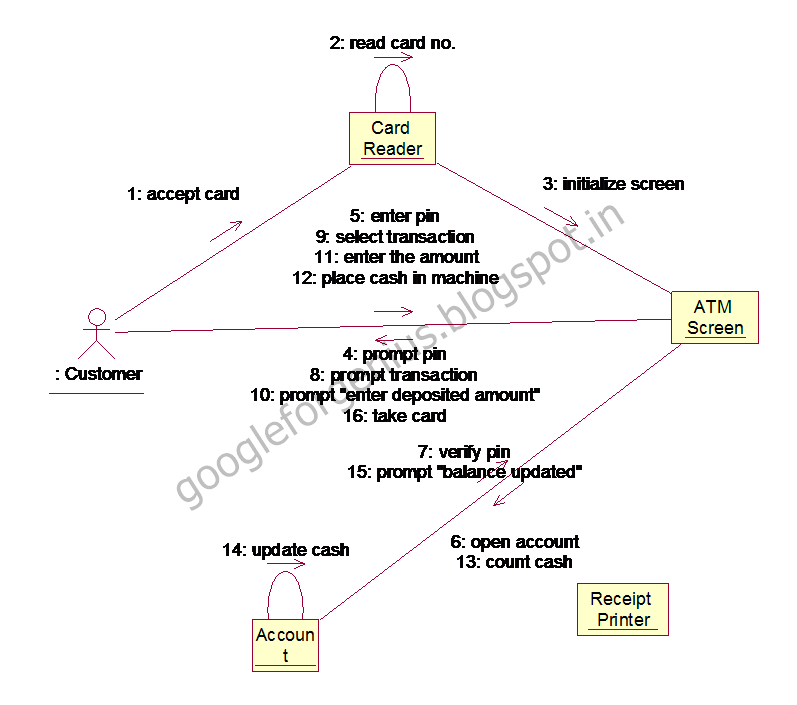 Collaboration Diagrams For Atm Management Application