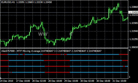 Indicator moving average forex jakobsberg