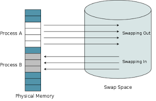 Simple trick to increase swap space on ubuntu 14.10/14.04/12.04, Linux using a file