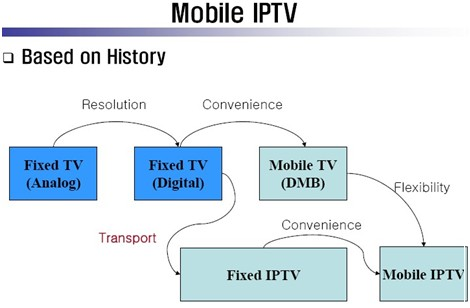 mobile iptv report Tablets and other mobile devices and service integrated with electronic   audience ratings reported in the news that indicate the popularity of.