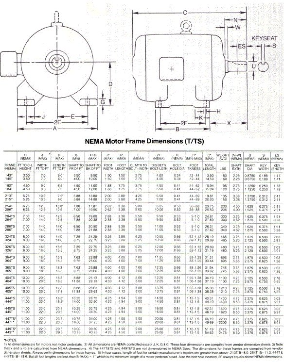 Nema Motor Frame Sizes Nema Free Engine Image For User