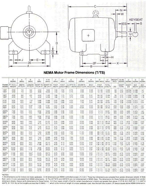 Nema standard motor sizes impremedia electric motor shaft size chart electrical motors frame sizes publicscrutiny Gallery
