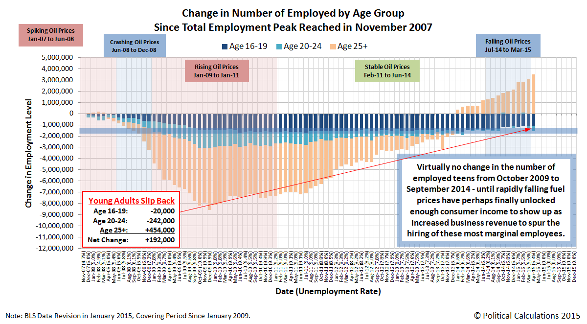 Change in Number of Employed by Age Group Since Total Employment Peak Reached in November 2007