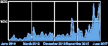 Total Chart 1 June 2017