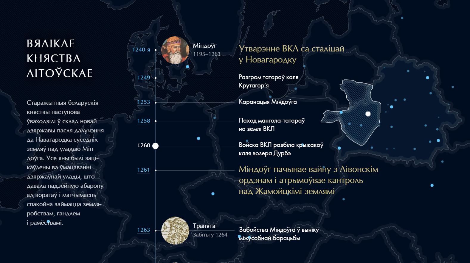 Мапа станаўлення Беларусі