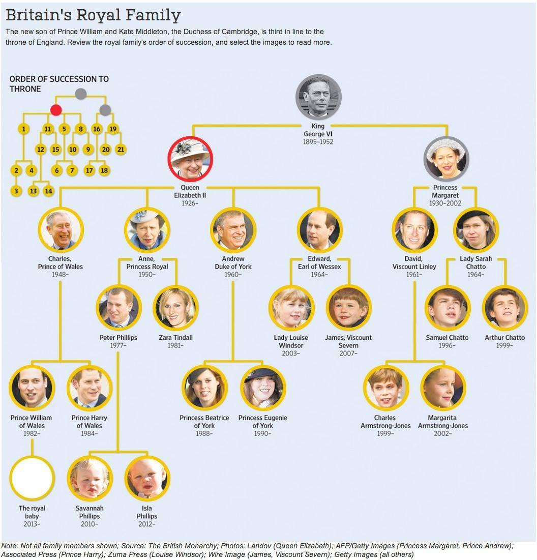 Buzzcanada The Royal Family Tree