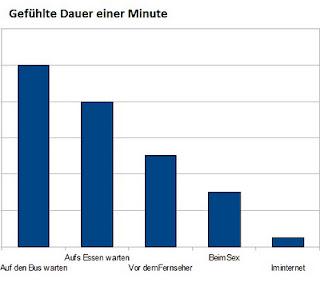Gefühlte Dauer einer Minute, Zeit vergeht im Internet schneller