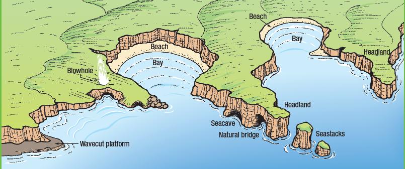 Coastal Landforms Diagram | Car Interior Design