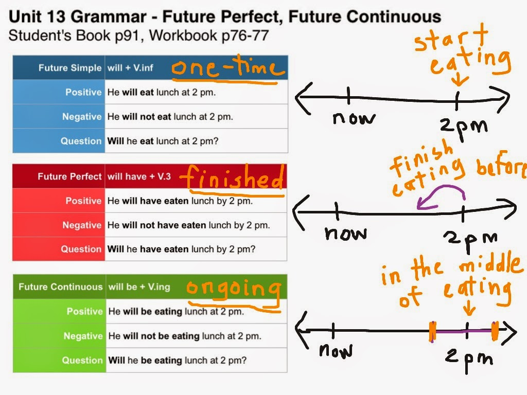future tenses Back to the basics: past, present, and future tenses in english explained  but  never had i learned the labels for these verb tenses or the.