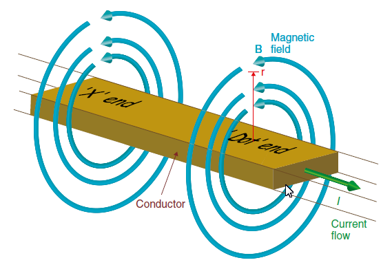 magnetic field generated by current carrying conductor