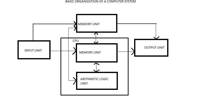 3 input output memory processing diagram