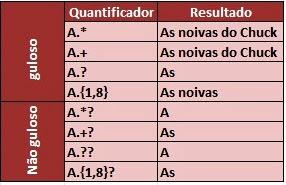 Exemplo de Quantificador Guloso e Não Guloso