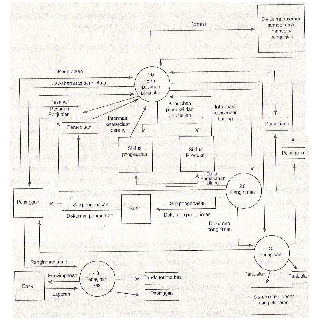 Penerapan Siklus Pendapatan pada Perusahaan