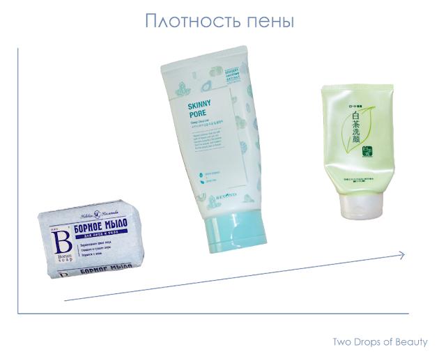 мыло, пенка для лица, очищение, сравнение