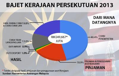 Bajet 2013 berjumlah RM251.6 bilion di Dewan Rakyat, hari ini