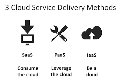 3 service models for cloud computing