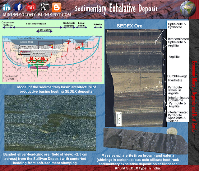 Sedimentary Exhalative Deposit