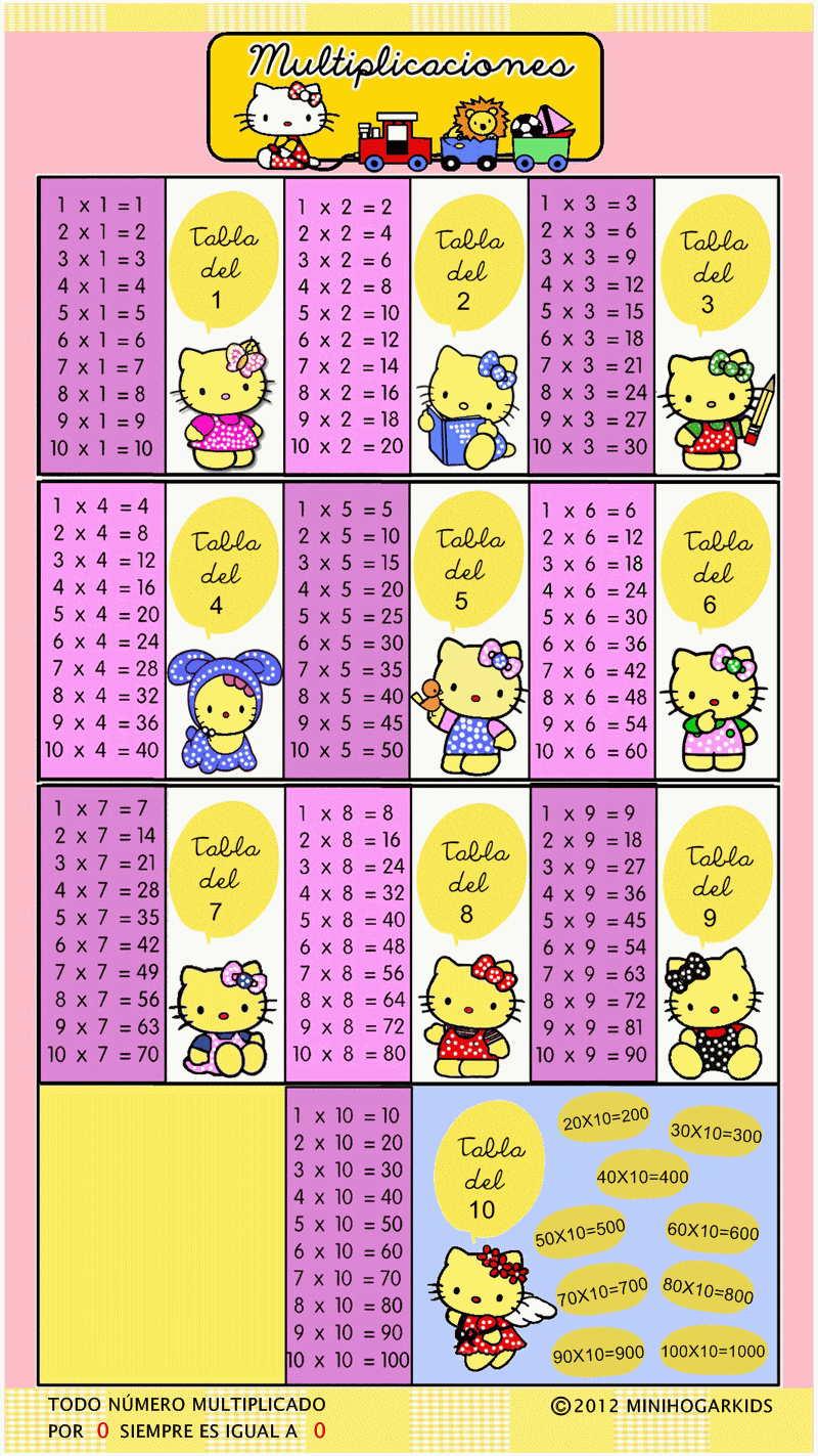 Tabla Multiplicar Del 8 Tablas de Multiplicar Del 2 al