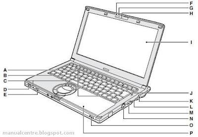 Panasonic Toughbook CF-SX2 Parts 1