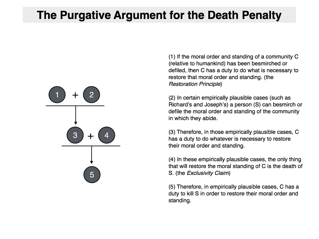 an argument against death penalty The first argument in favor of the death penalty is the argument for retributive  justice it understands justice in terms of a kind of balance.