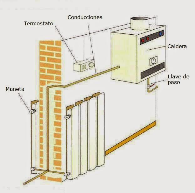 La m quina de antikythera tema 4 instalaciones de la - Radiadores para gas natural ...