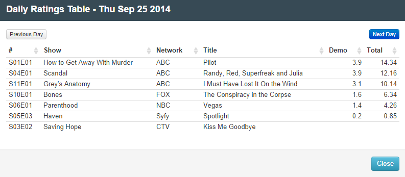 Final Adjusted TV Ratings for Thursday 25th September 2014