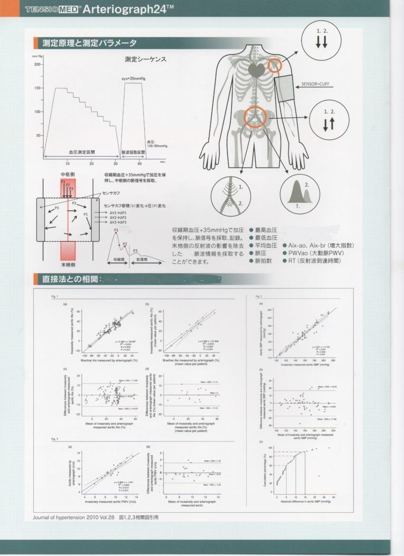 ネット対応 動脈解析