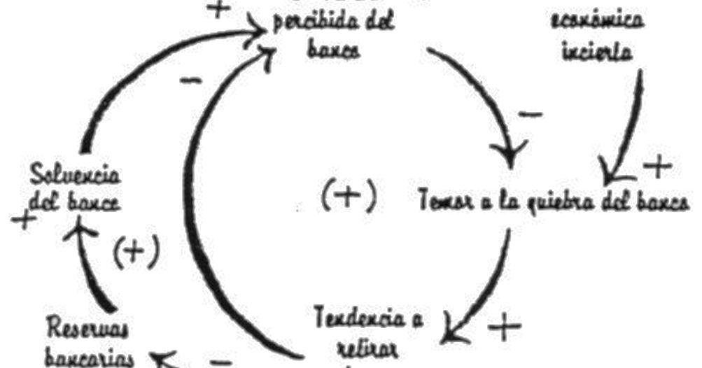 ingenier u00eda systems  diagramas de  u0026quot deposito y flujo