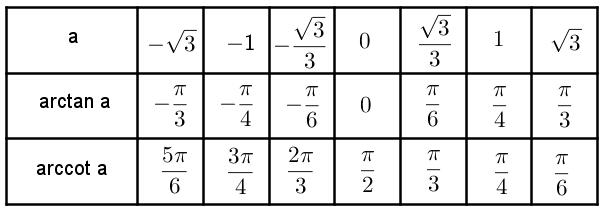 Обратные функции таблица