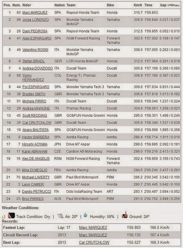 Hasil FP1 MotoGP Brno Ceko 2014
