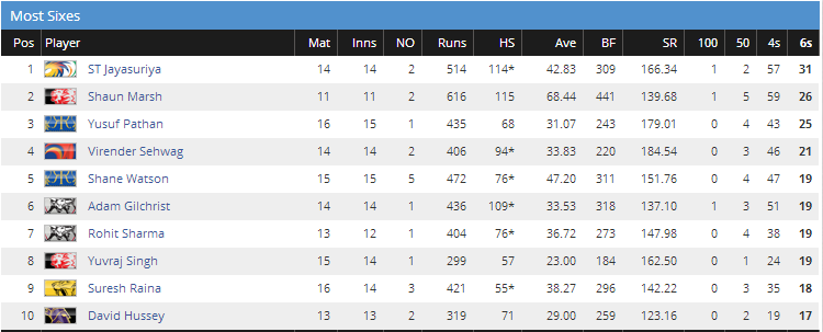 most sixes in IPL 2008
