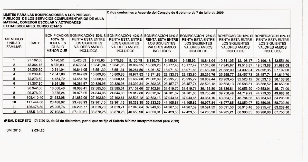 LISTADO DE BONIFICACIONES 2014 / 2015