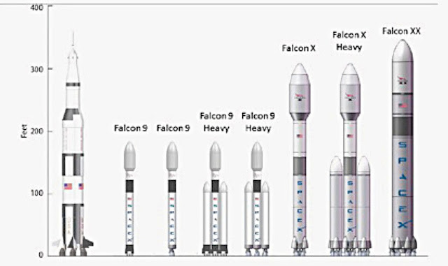 Cohetes de Space X comparados con Saturno V