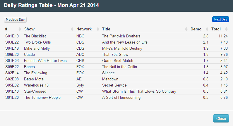 Final Adjusted TV Ratings for Monday 21st April 2014